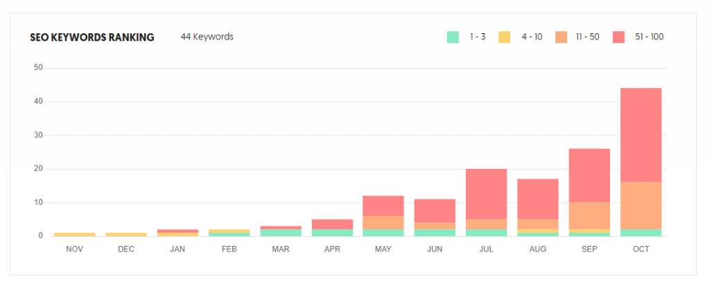 How long does website seo take to work? (Oklahoma City)